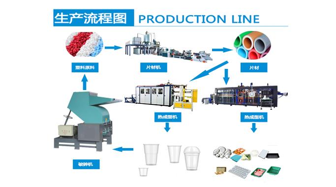 食品用塑料包装产品生产企业必备的生产设备和出厂检验设备